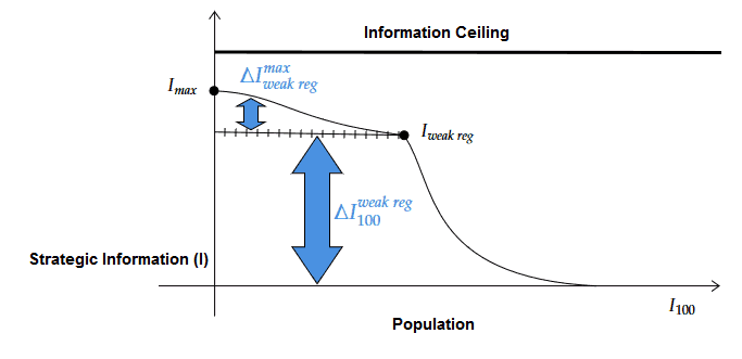 Information Ceiling Information Distribution Curve