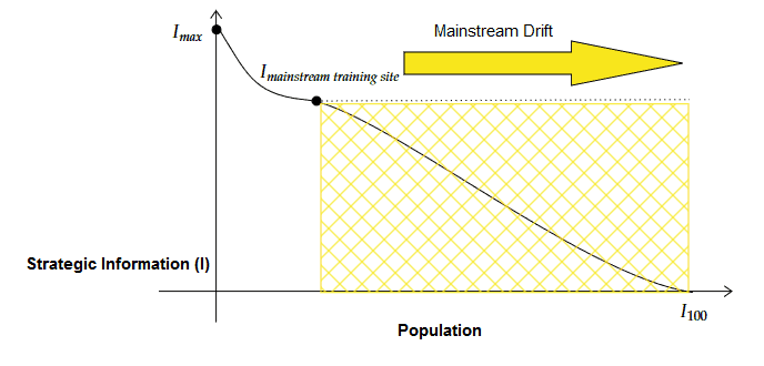 Mainstream Training Information Distribution Curve