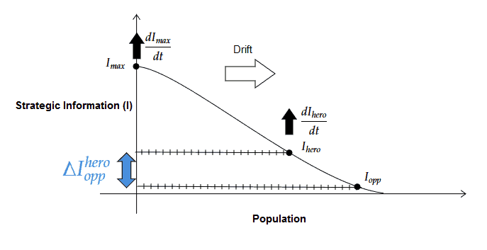 Poker Information Distribution Curve