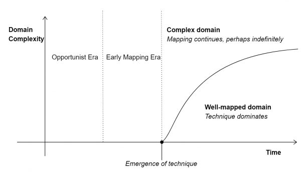 The emergence of maps in novel domains